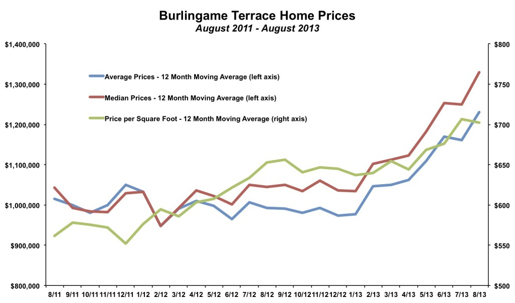 Burlingame Terrace Home Prices August 2013