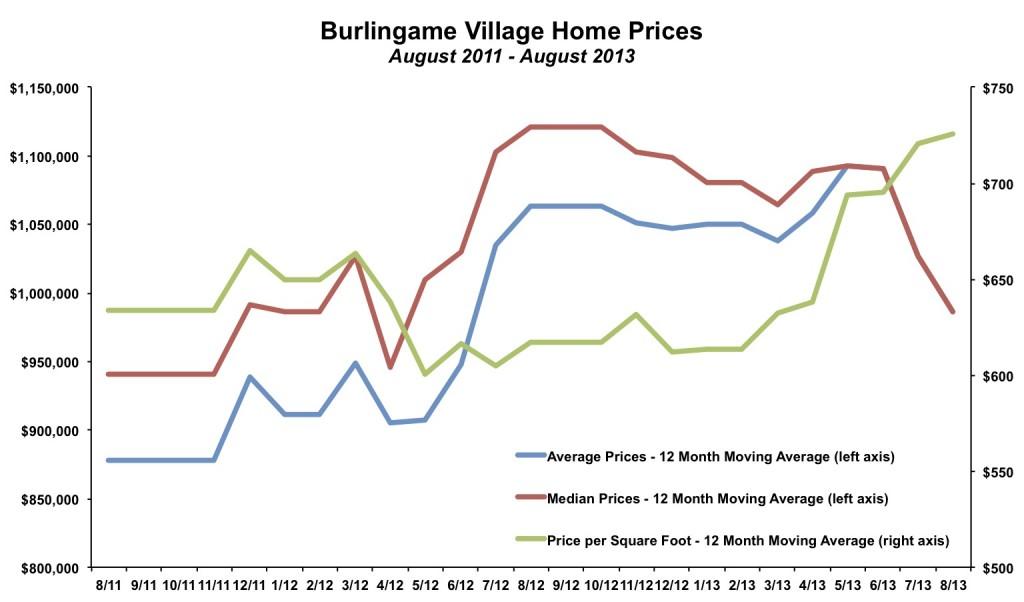 Burlingame Village Home Prices August 2013