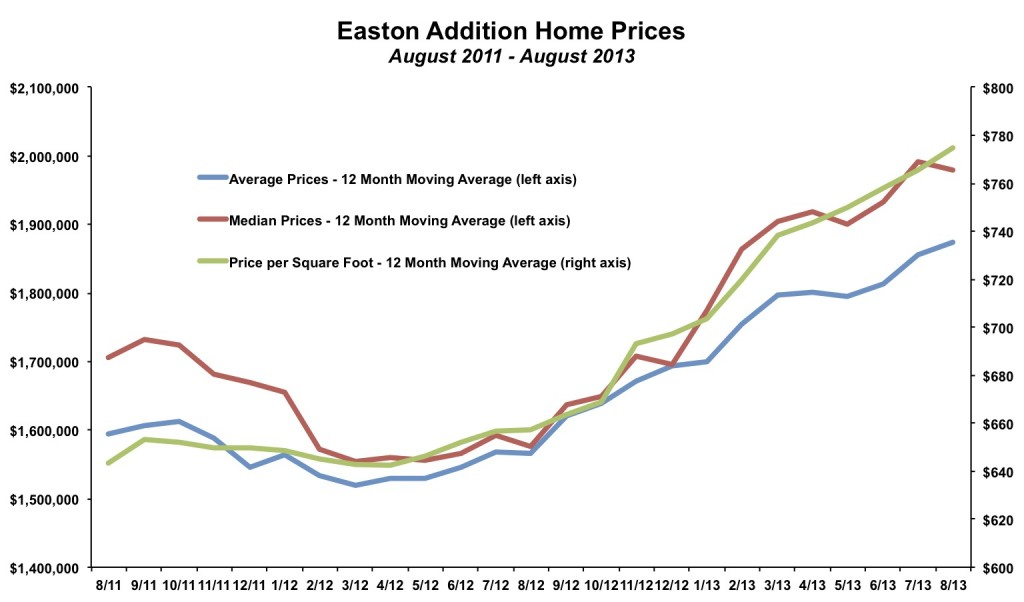 Easton Addition Home Prices August 2013