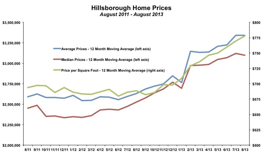 Hillsborough Home Prices August 2013
