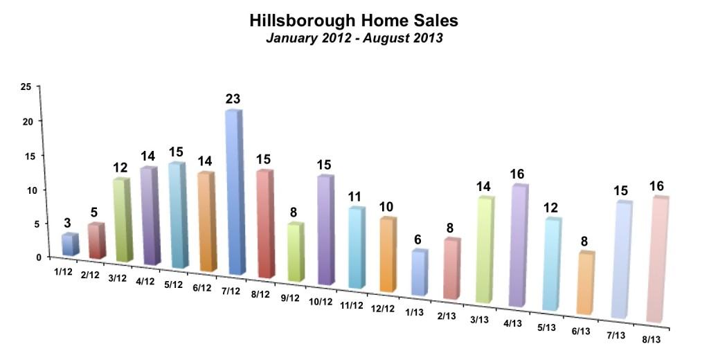 Hillsborough Home Sales August 2013