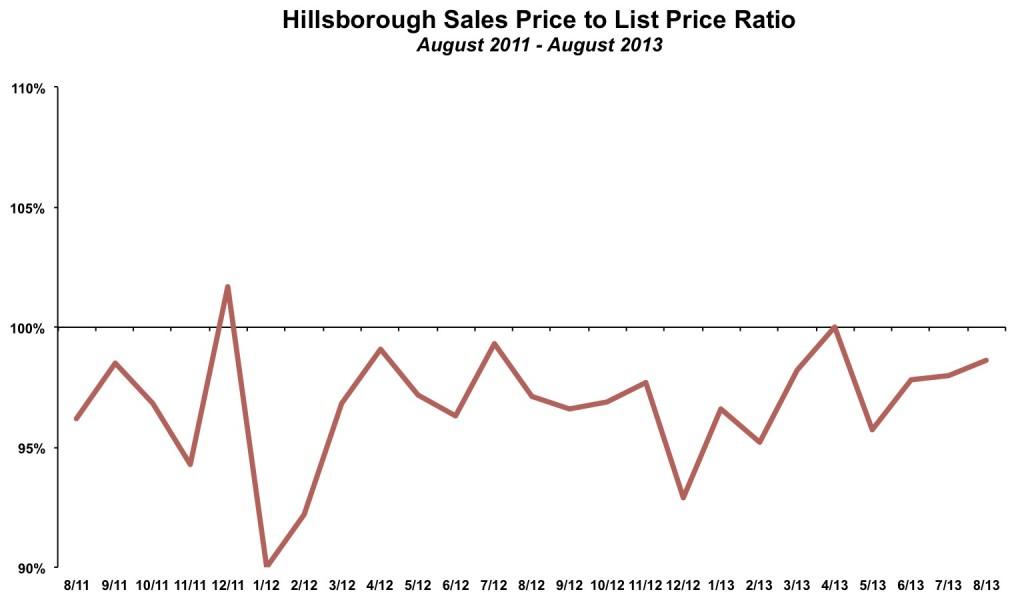 Hillsborough Sales Price to List Price August 2013
