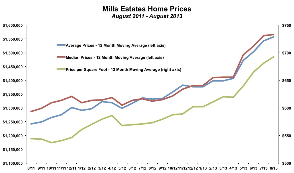 Mills Estates Home Prices August 2013
