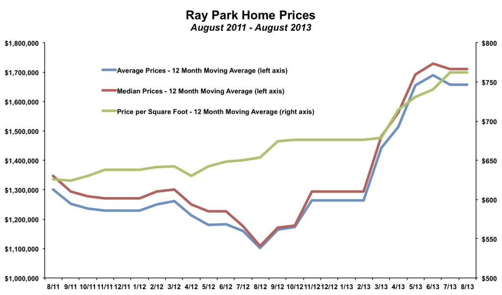 Ray Park Home Prices August 2013