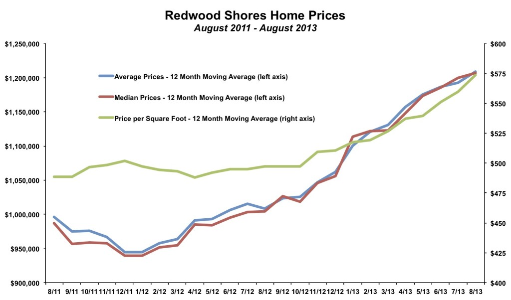 Redwood Shores Home Prices August 2013