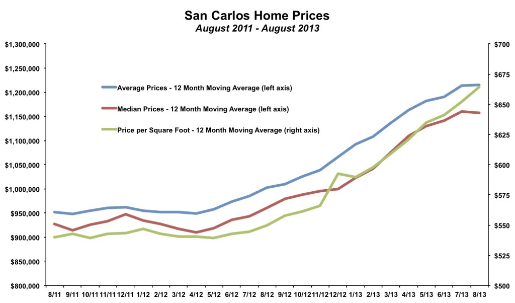 San Carlos Home Prices August 2013