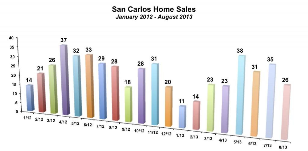 San Carlos Home Sales August 2013