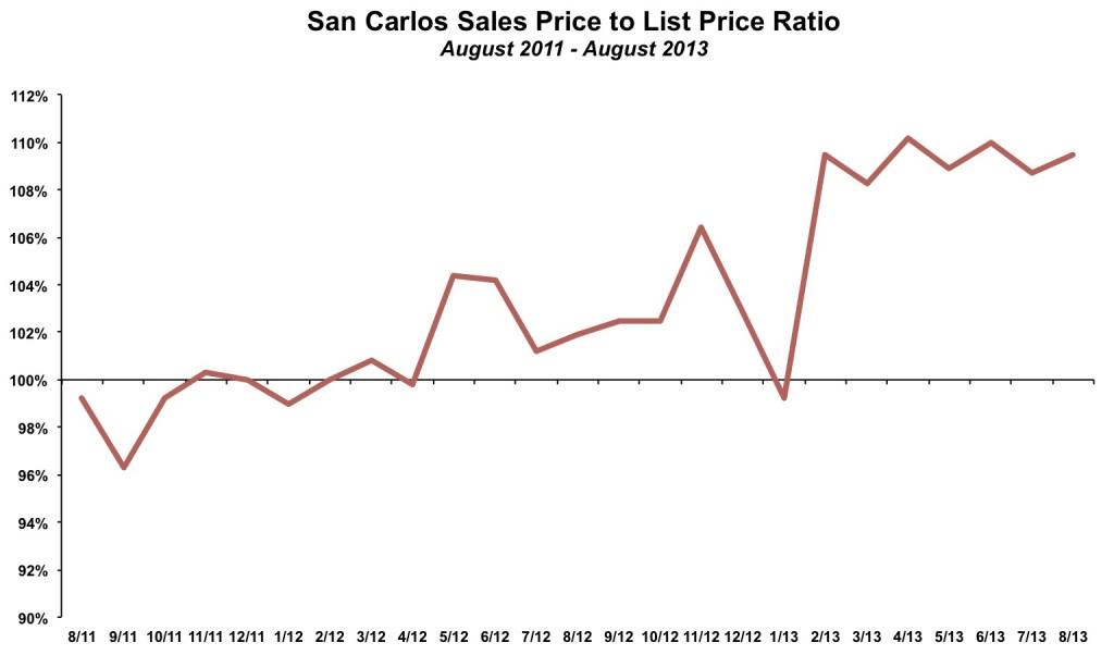 San Carlos Sales Price List Price August 2013