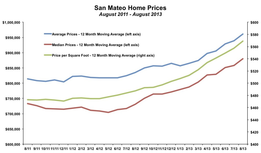 San Mateo Home Prices August 2013