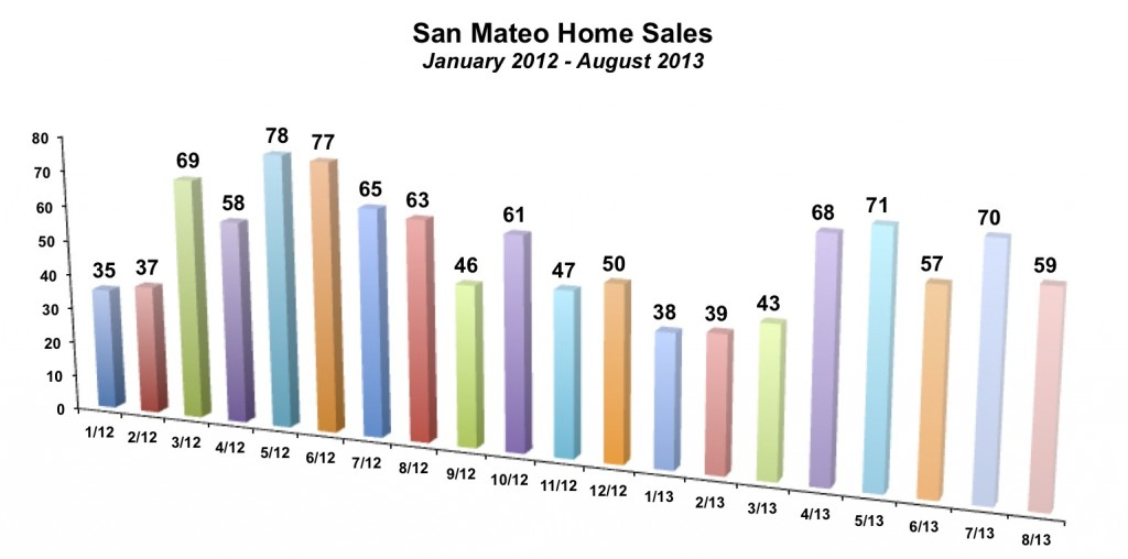San Mateo Home Sales August 2013