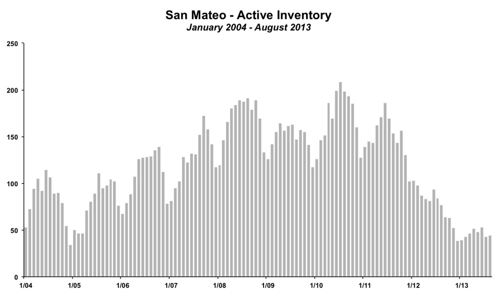 San Mateo Inventory August 2013