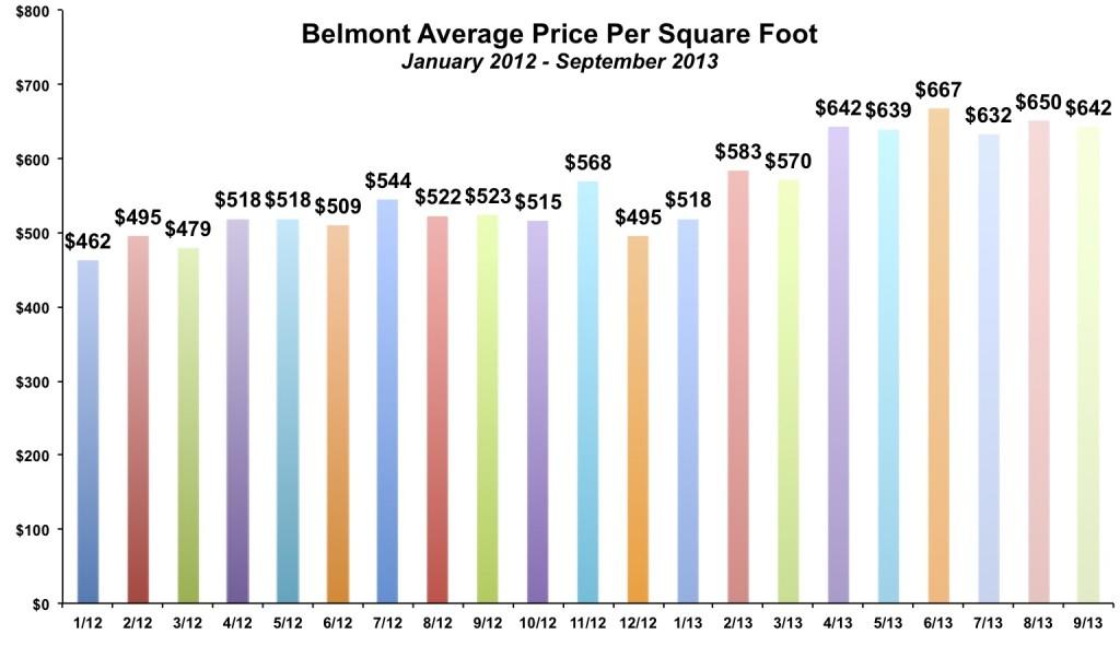 Belmont Average Price Per Square Foot September 2013