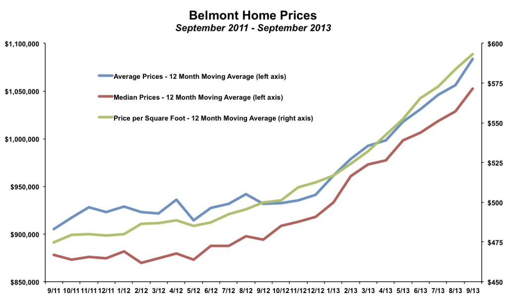 Belmont Home Prices September 2013