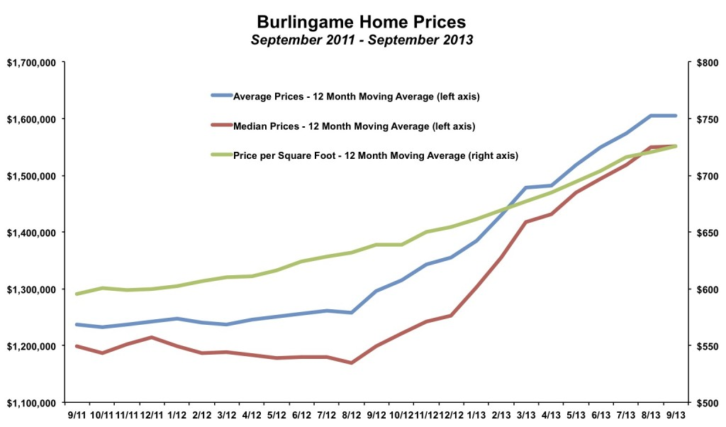 Burlingame Home Prices September 2013