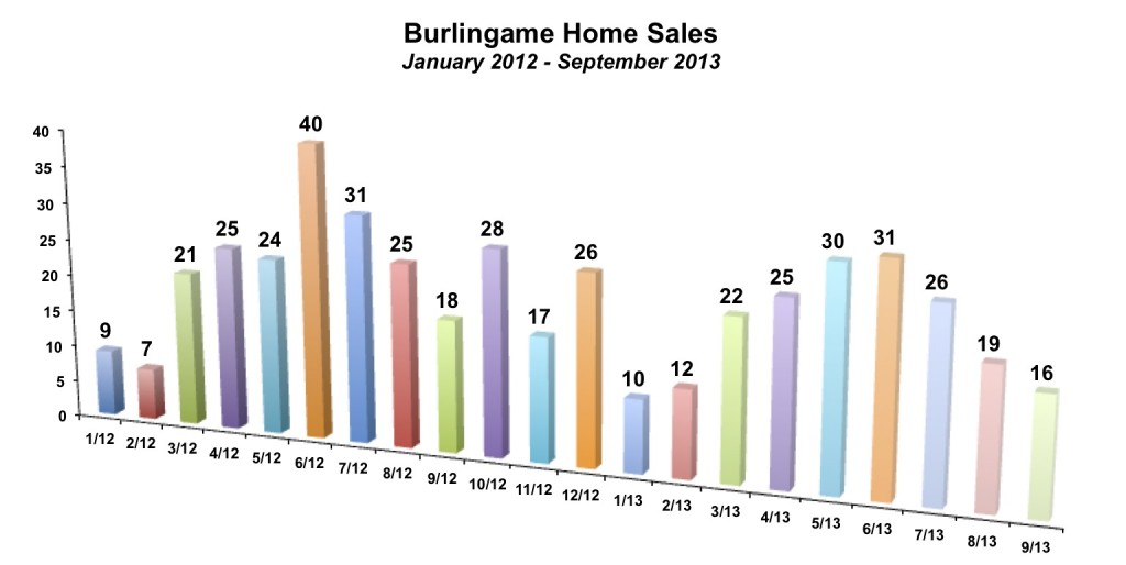 Burlingame Home Sales September 2013