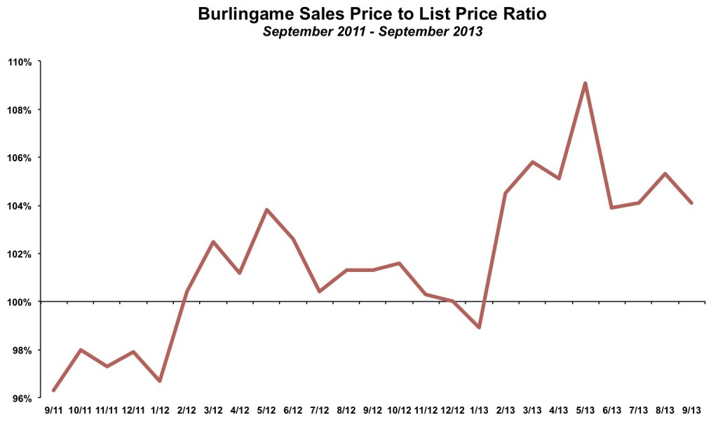 Burlingame Sales Price to List Price September 2013