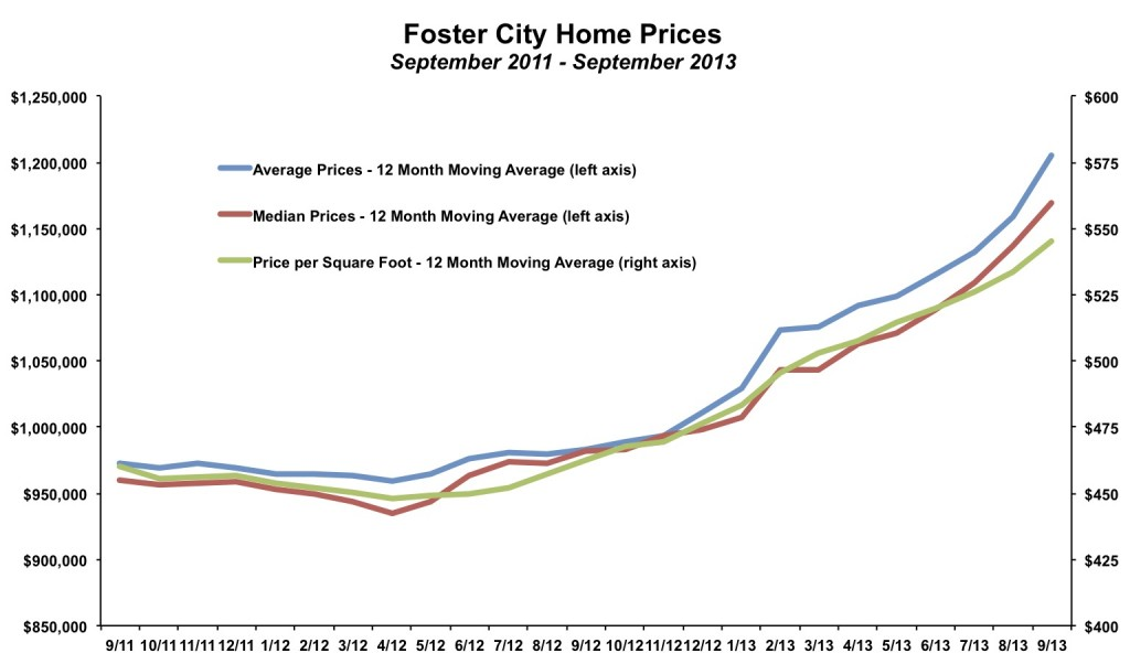Foster City Home Prices September 2013