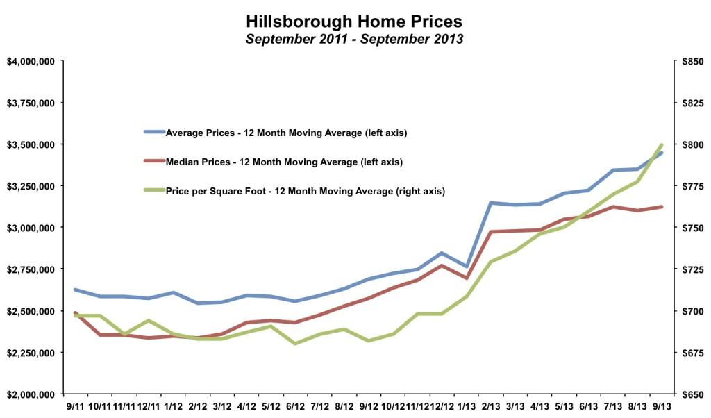 Hillsborough Home Prices September 2013