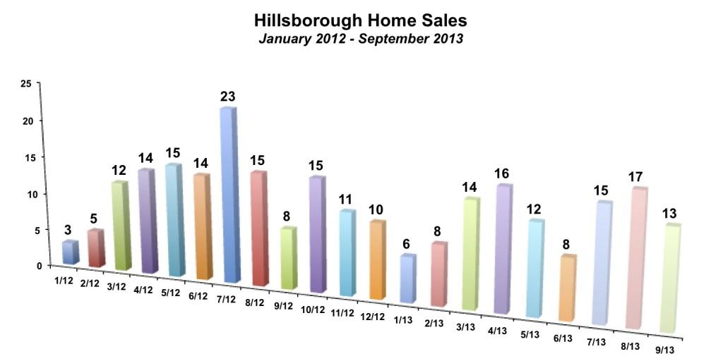 Hillsborough Home Sales September 2013