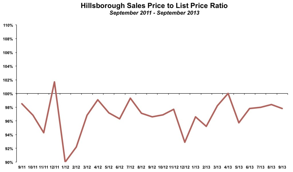 Hillsborough Sales Price List Price September 2013