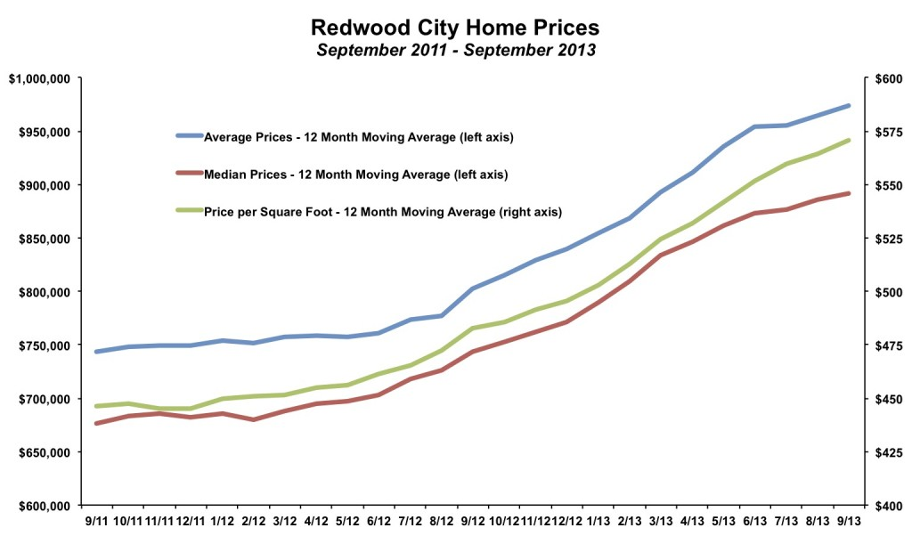 Redwood City Home Prices September 2013