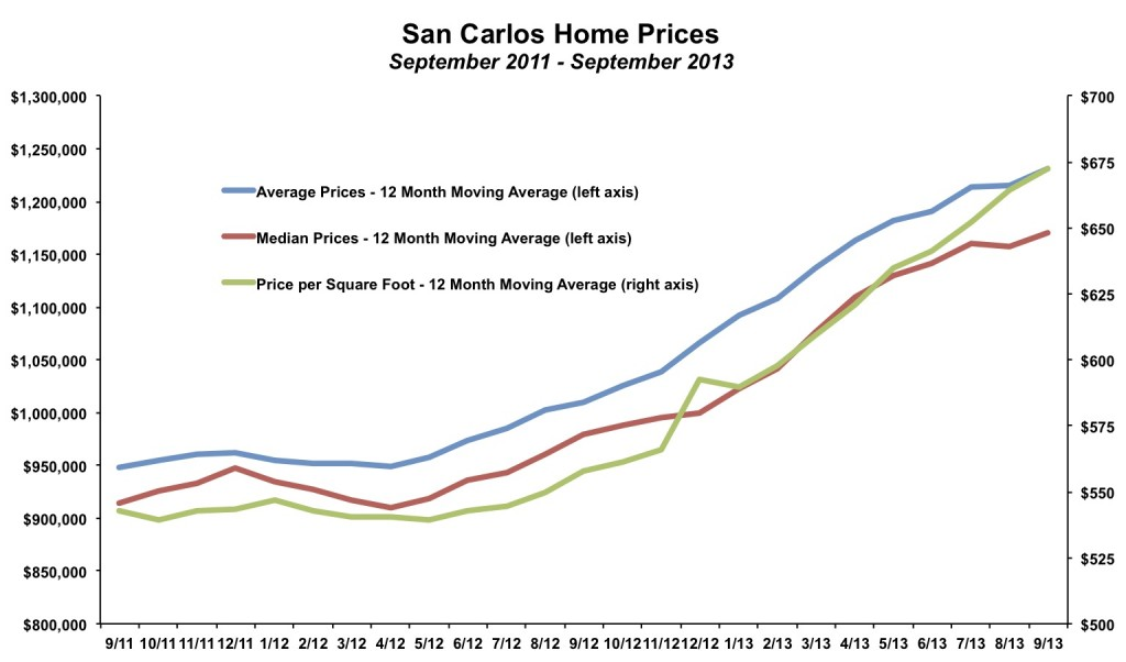 San Carlos Home Prices September 2013