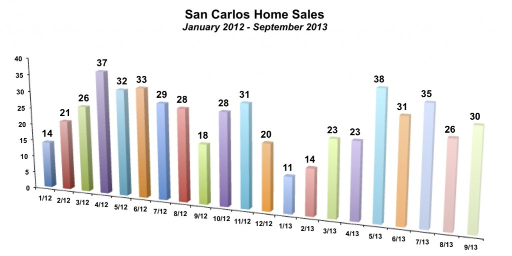 San Carlos Home Sales September 2013