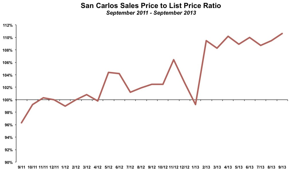 San Carlos Sales Price List Price September 2013