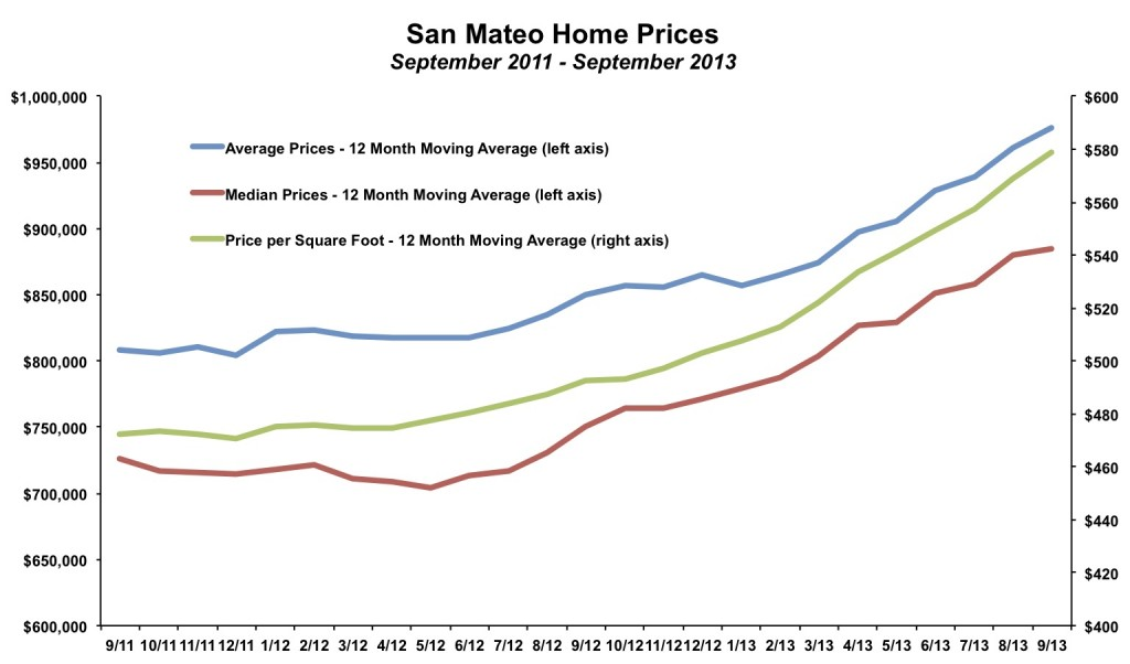 San Mateo City Home Prices September 2013