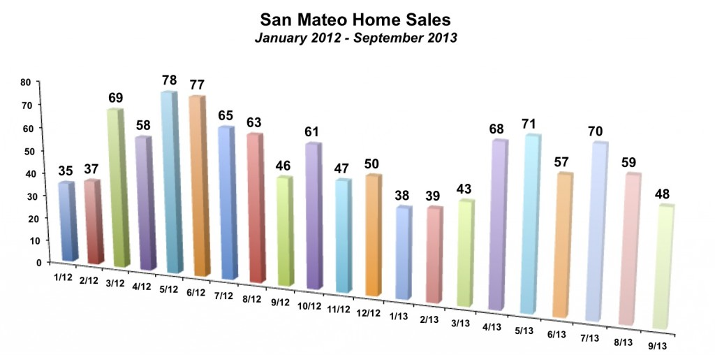 San Mateo City Home Sales September 2013