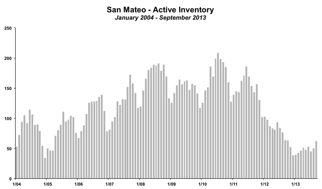 San Mateo City Inventory September 2013