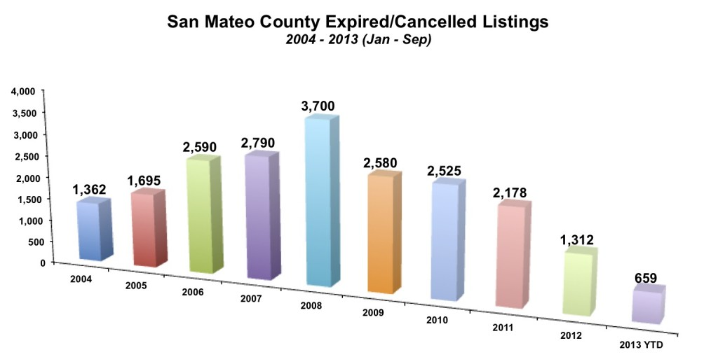San Mateo County Expired-Cancelled September 2013