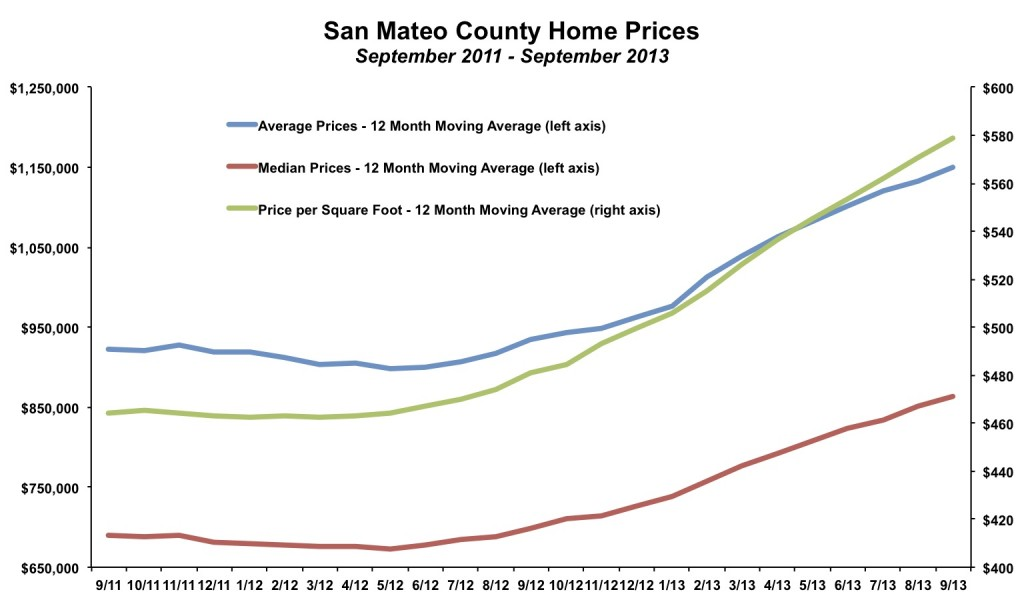 San Mateo County Home Prices September 2013