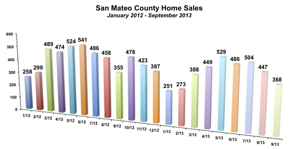 San Mateo County Home Sales September 2013