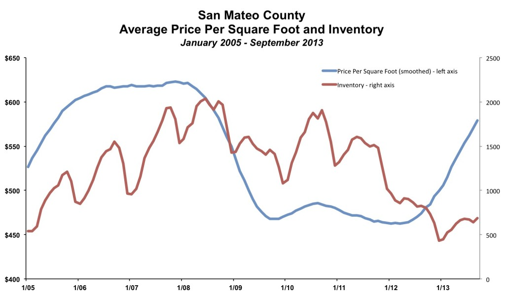 San Mateo County Price Inventory September 2013