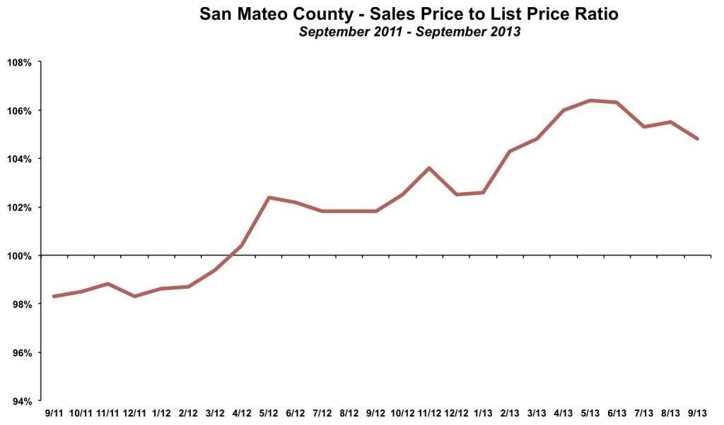 San Mateo County Sales Price List Price September 2013
