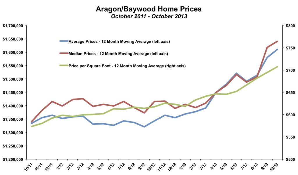 Aragon-Baywood Home Prices October 2013