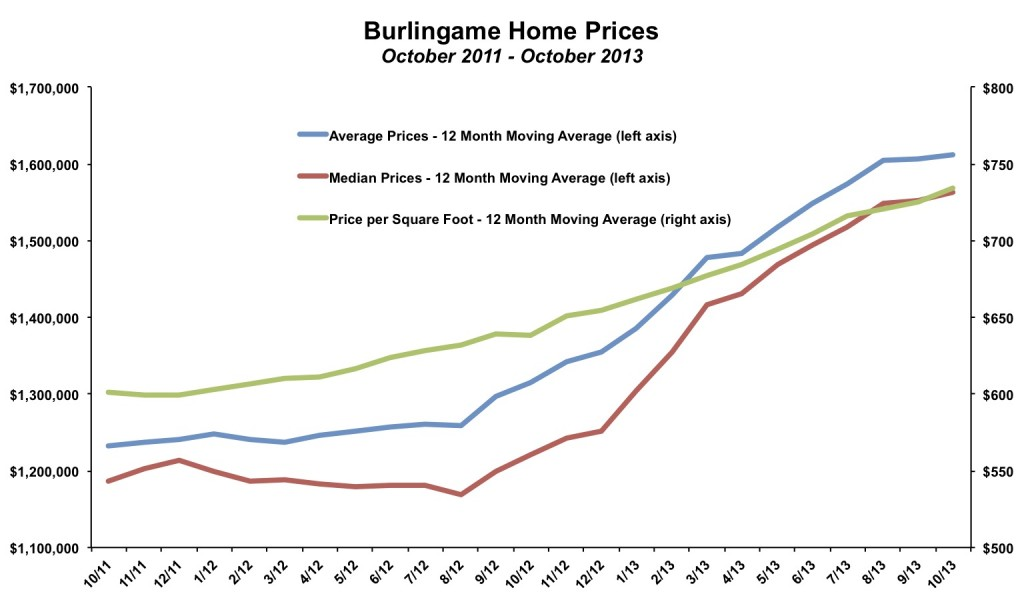 Burlingame Home Price October 2013