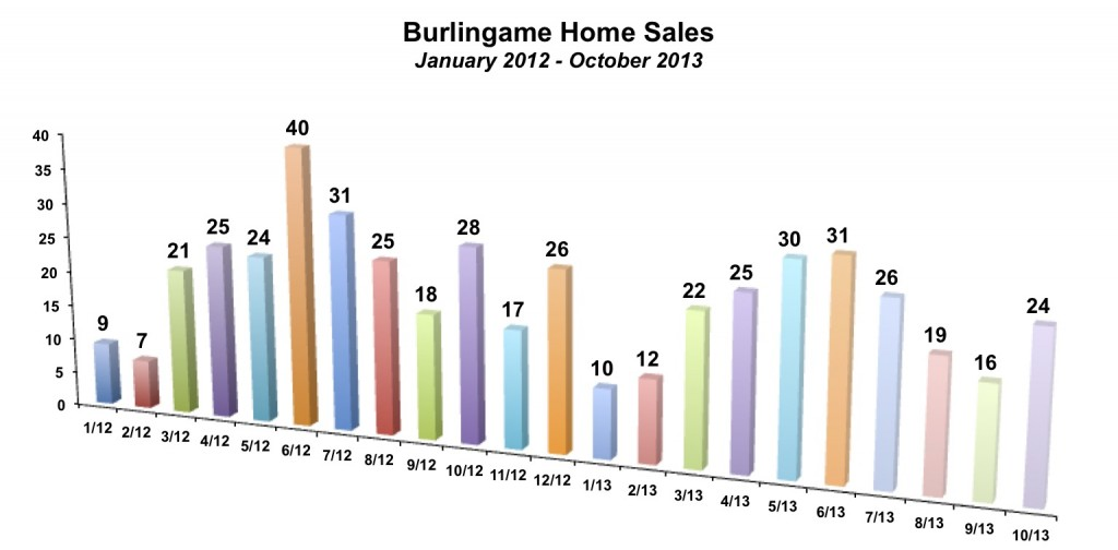Burlingame Home Sales October 2013