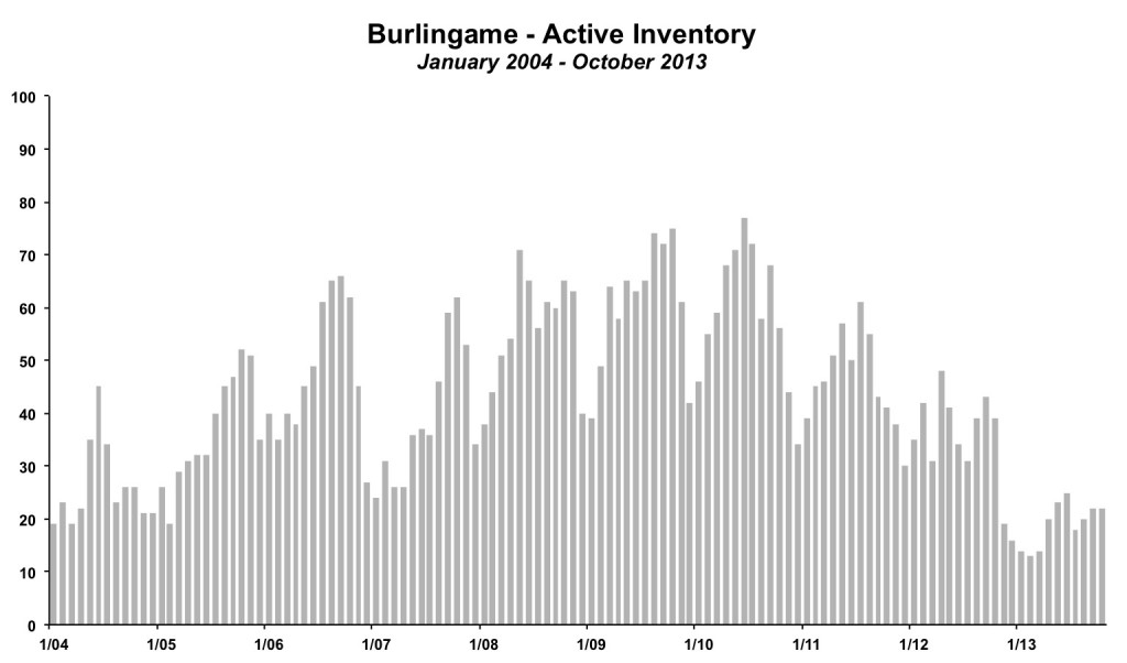 Burlingame Inventory October 2013