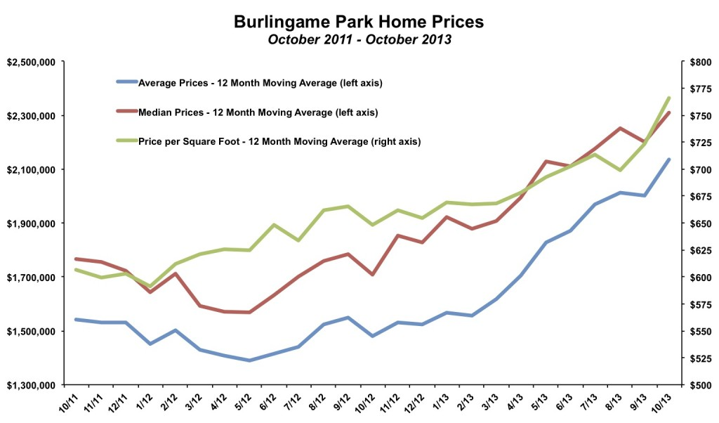 Burlingame Park Home Prices October 2013