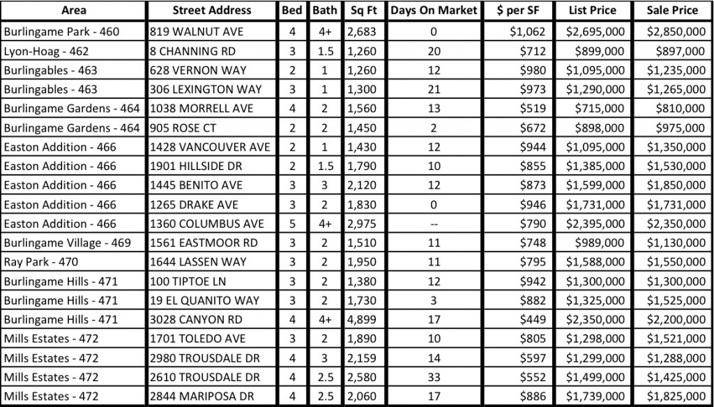 Burlingame Recent Sales October 2013