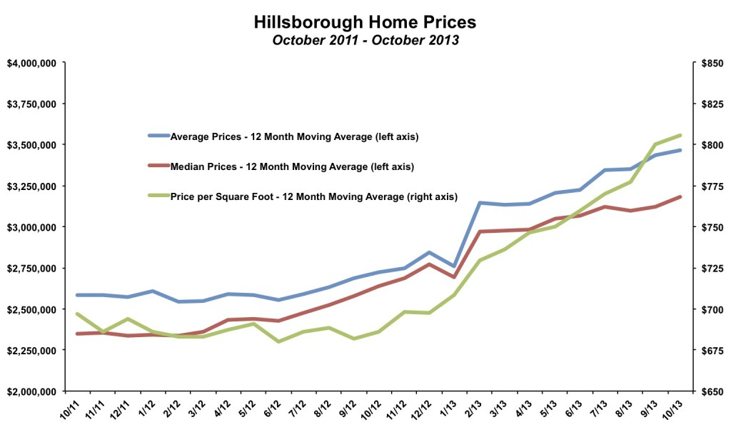 Hillsborough Home Price October 2013