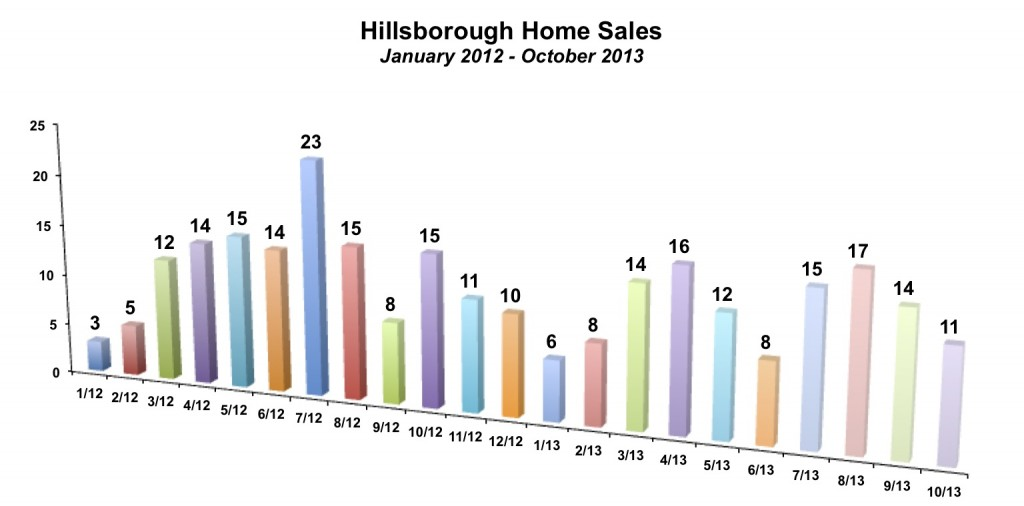 Hillsborough Home Sales October 2013