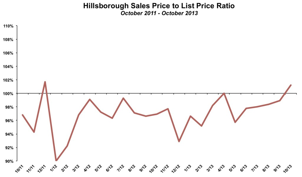 Hillsborough Sales Price List Price October 2013