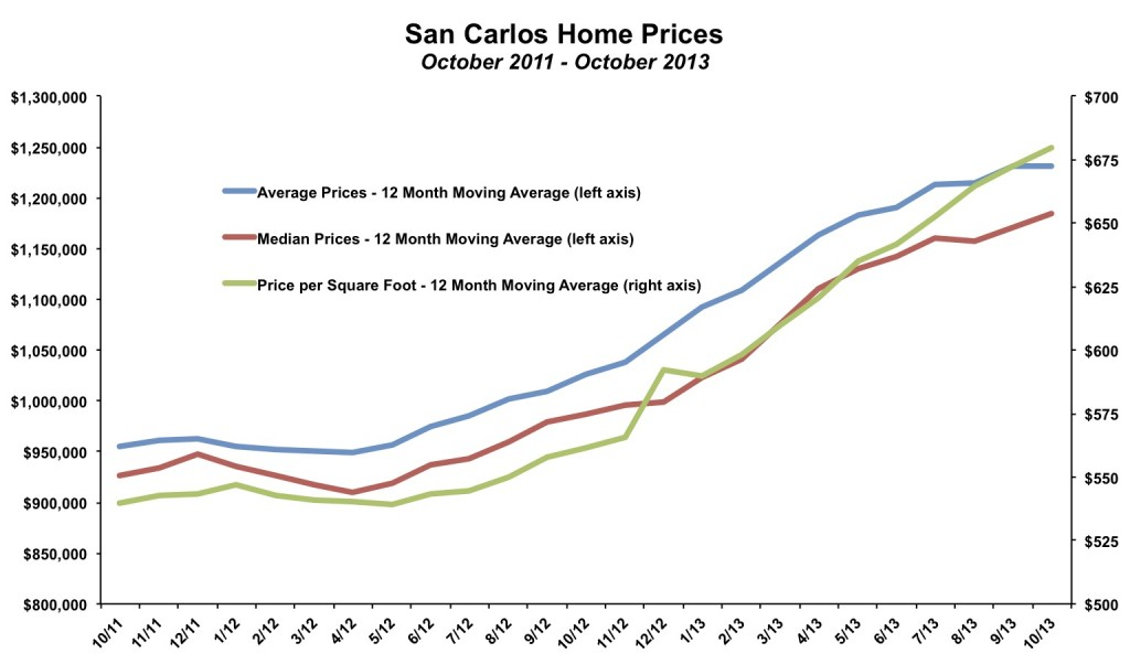 San Carlos Home Prices October 2013