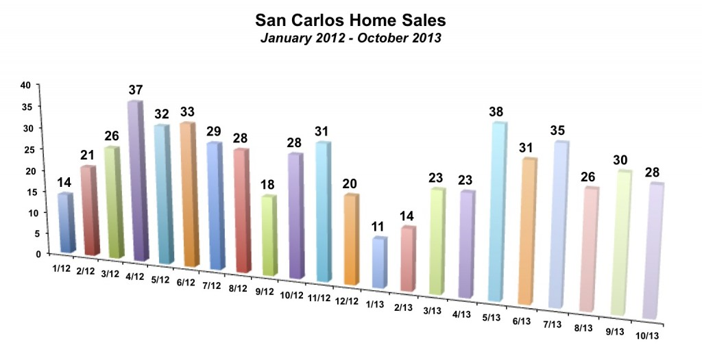 San Carlos Home Sales October 2013