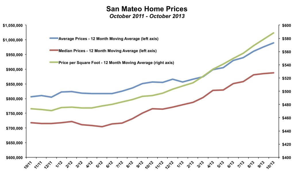 San Mateo Home Prices October 2013