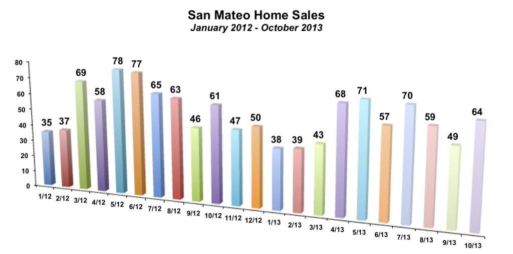 San Mateo Home Sales October 2013