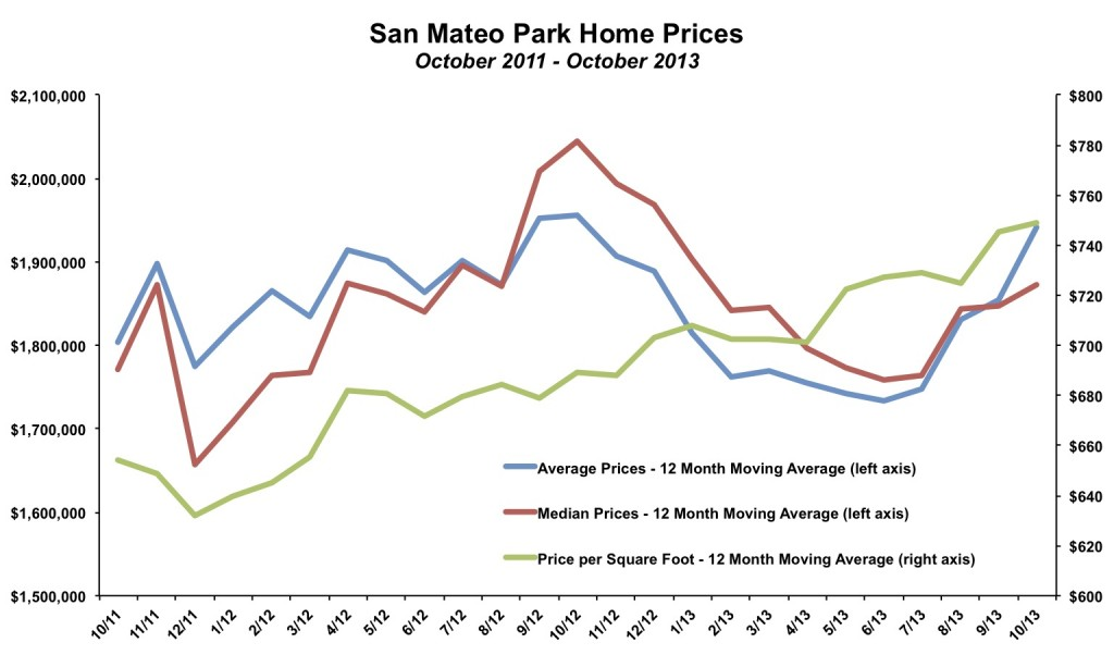 San Mateo Park Home Prices October 2013